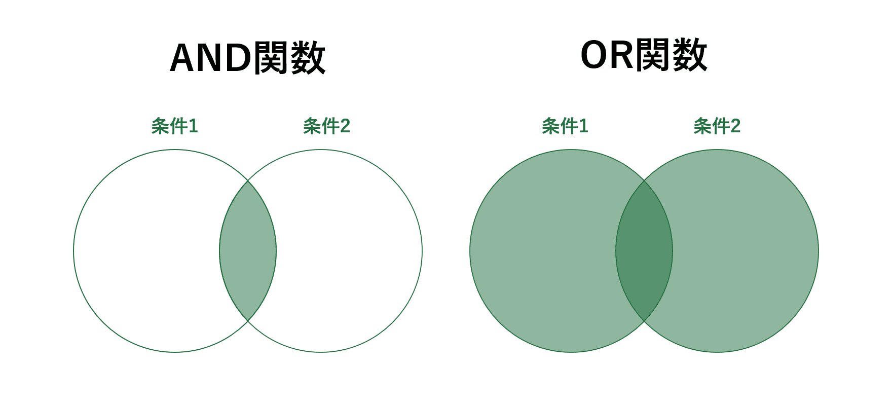 AND関数とOR関数