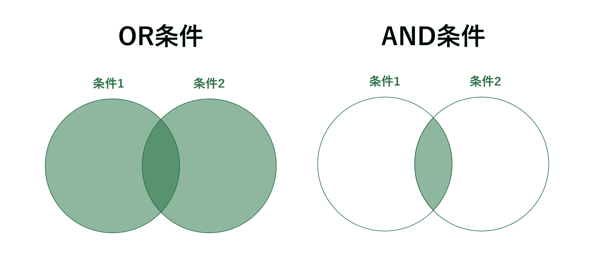 OR条件とAND条件の違い