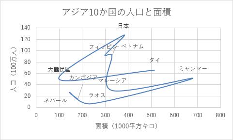 散布図(平滑線)