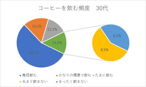 補助円グラフ付き円グラフ