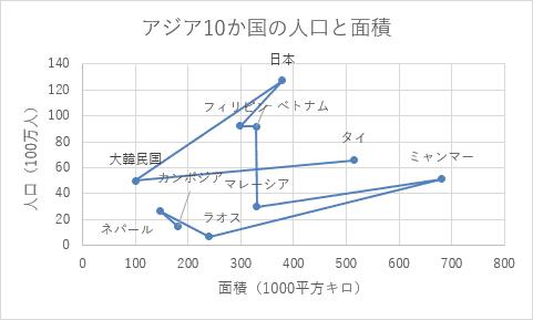 散布図(直線とマーカー)