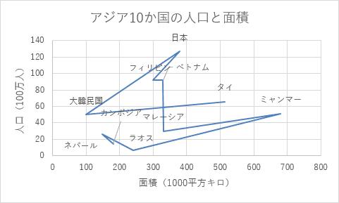 散布図(直線)
