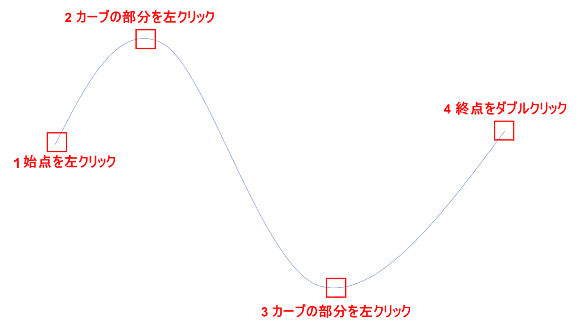 曲線矢印の作成