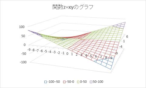 ワイヤーフレーム 3-D 等高線