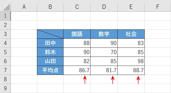 点数平均表