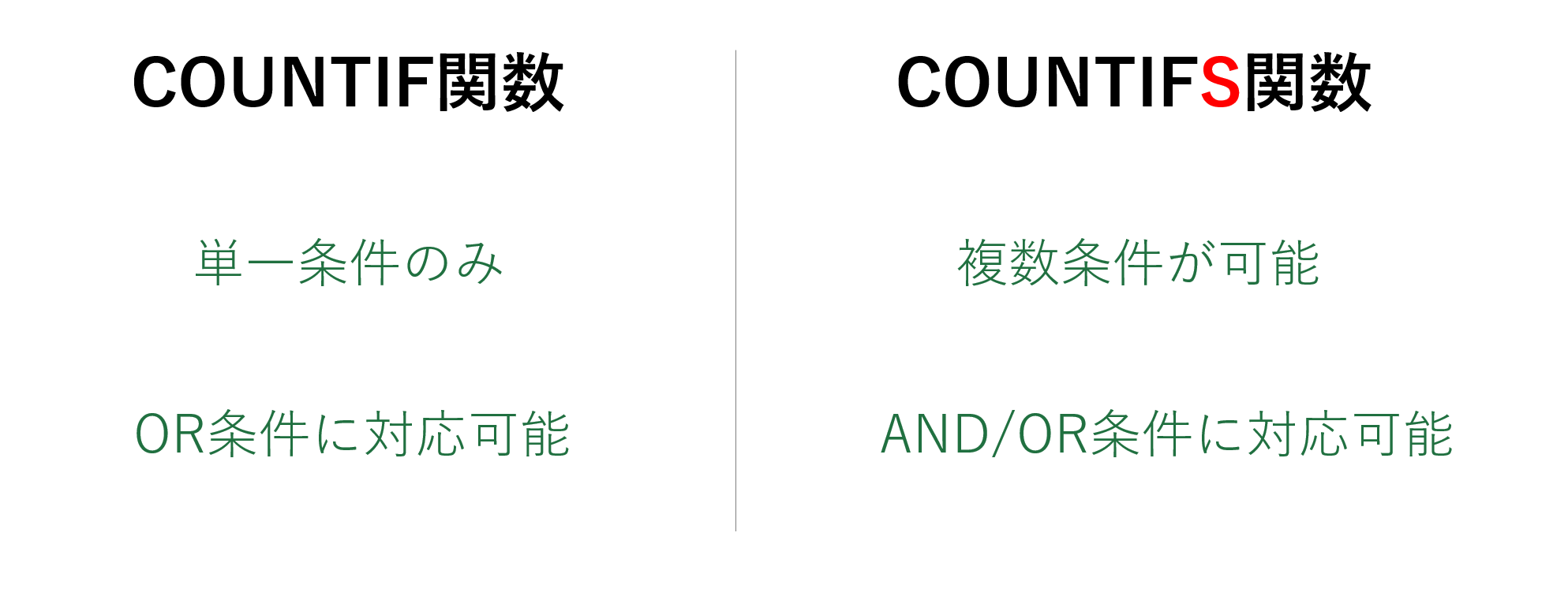 COUNTIF関数とCOUNTIFS関数の違い