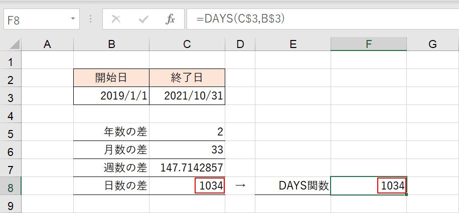 日数の差の結果