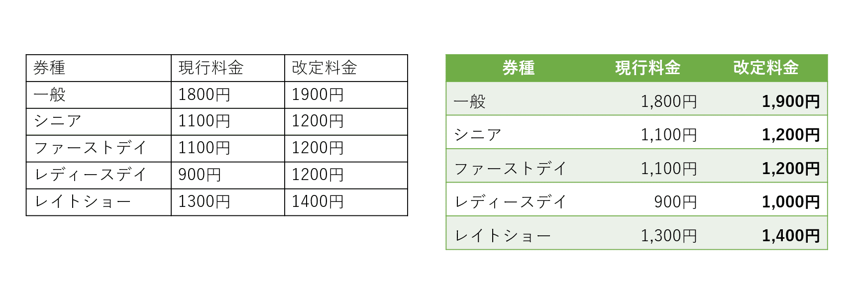 見やすい表