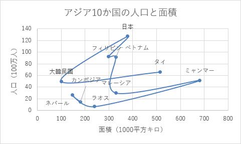 散布図(平滑線とマーカー)