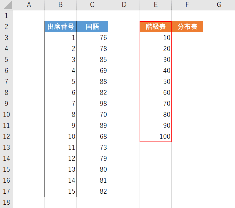 階級表を作成する