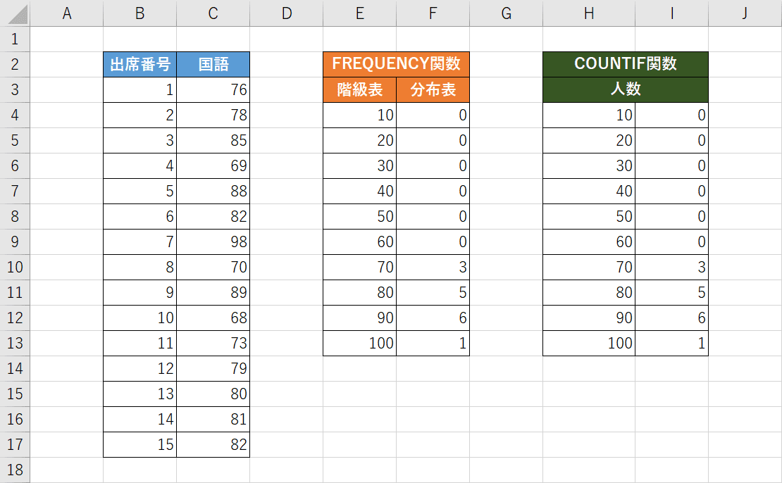 COUNTIF関数の例