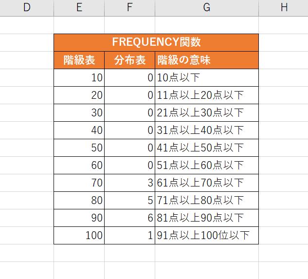 階級表の例
