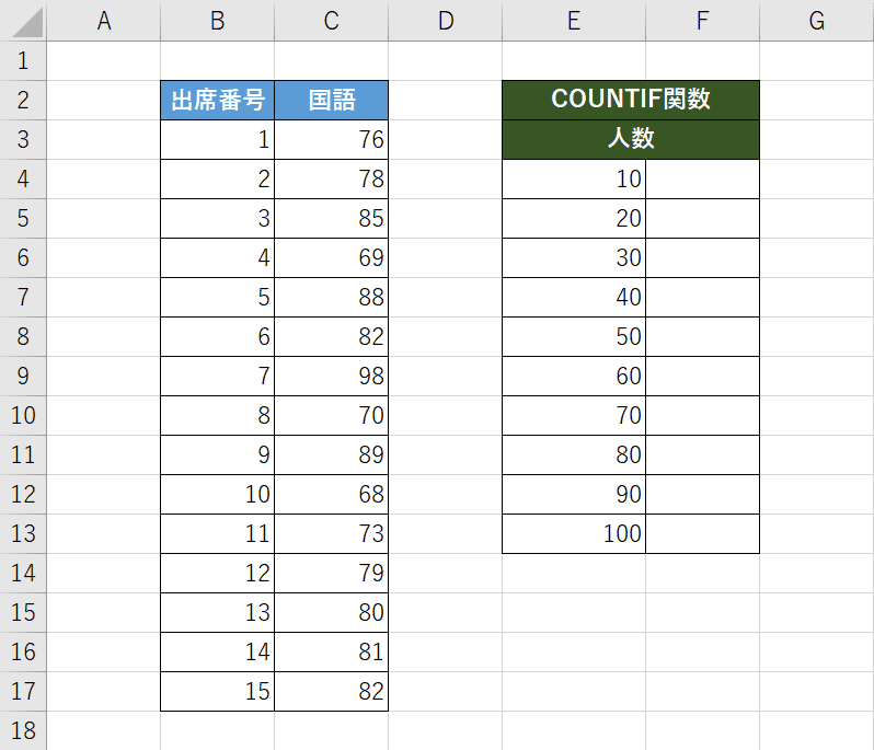 COUNTIF関数の表を作成する