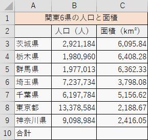 関東6県の人口と面積