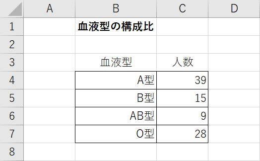 円グラフのデータの準備
