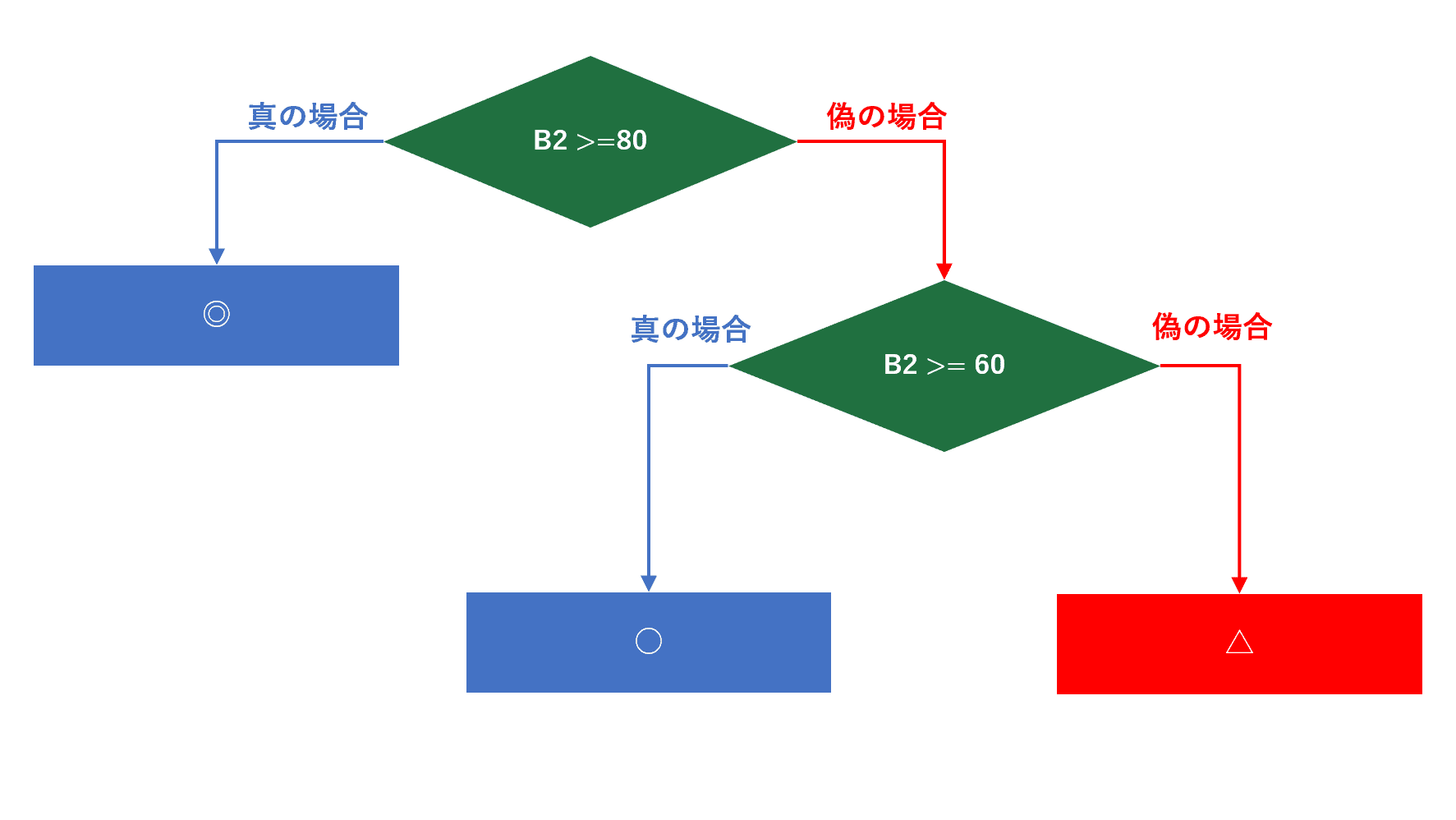 IF関数で3つの条件で分岐させる
