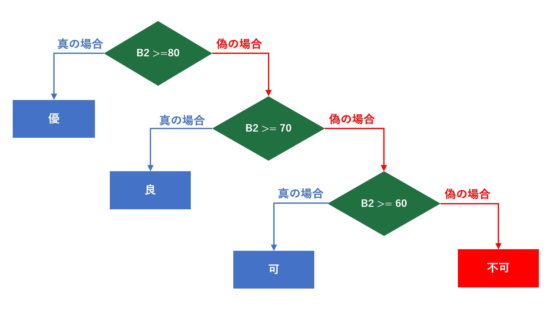 4つの条件分岐の流れ