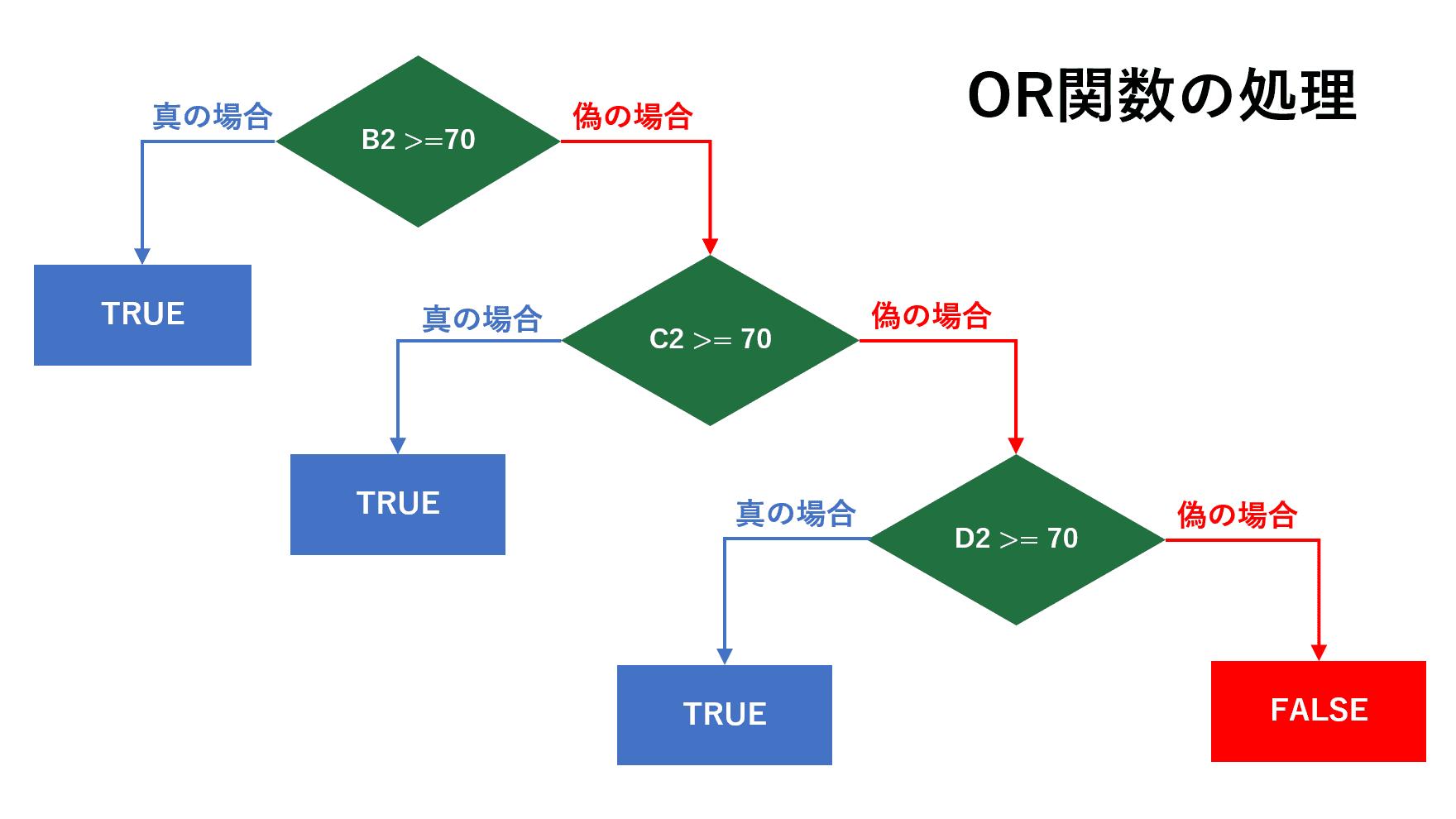 OR関数の処理の流れ