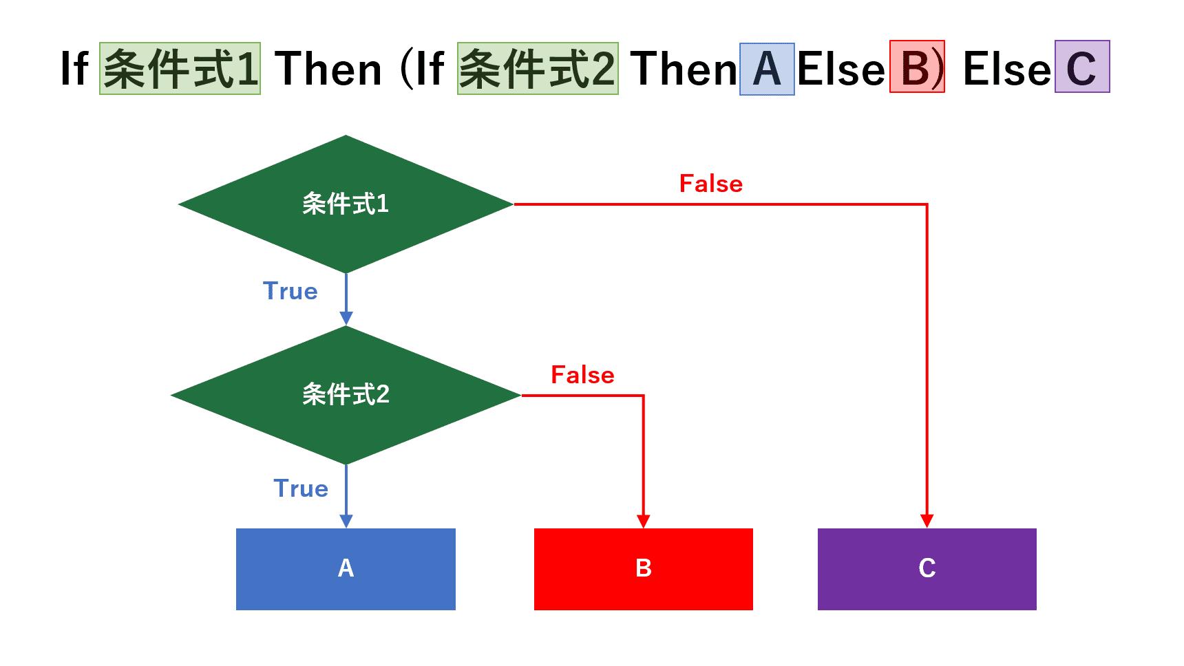 If文の入れ子のフローチャート