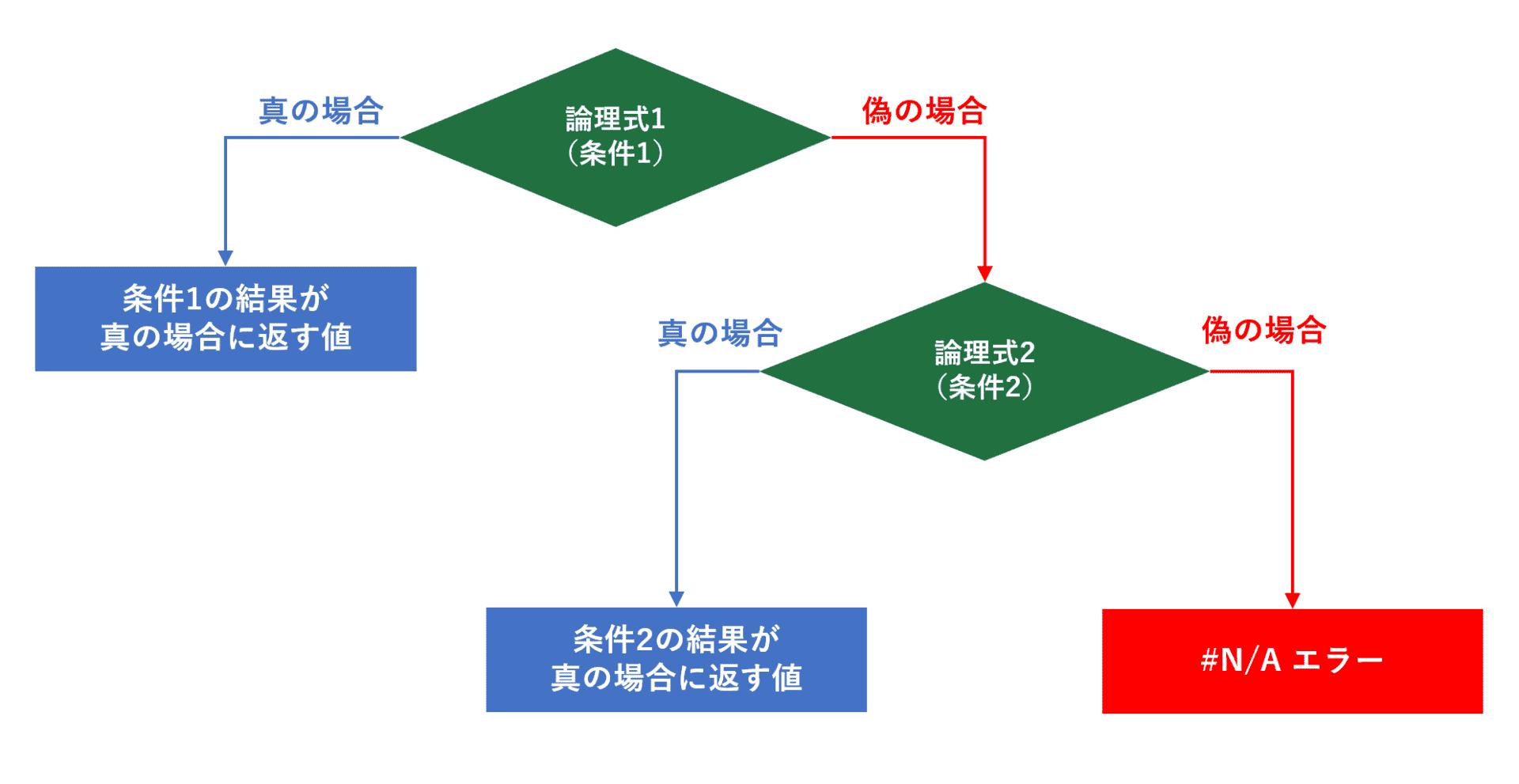 IFS関数の条件分岐