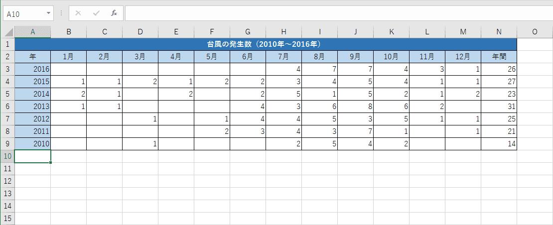 サンプルデータ(台風の発生数)