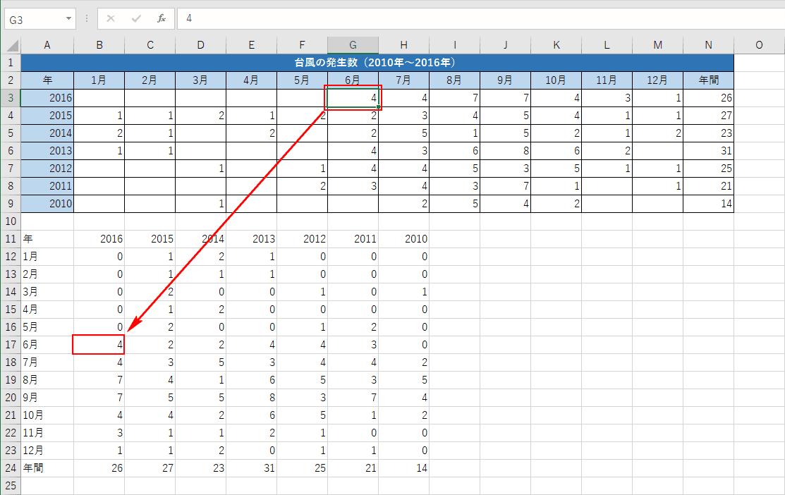 元の数値を変更すると行列を入れ替えた先にも連動する