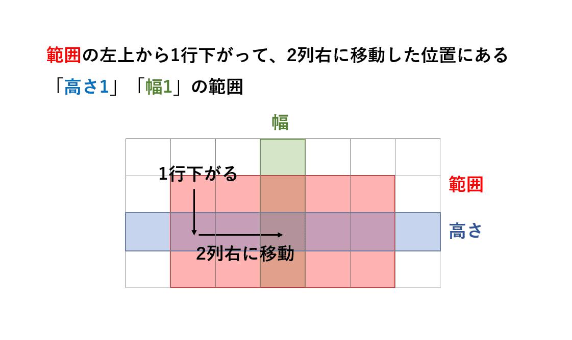 OFFSET関数のイメージ