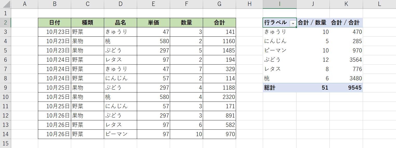 ピボッドテーブルの集計