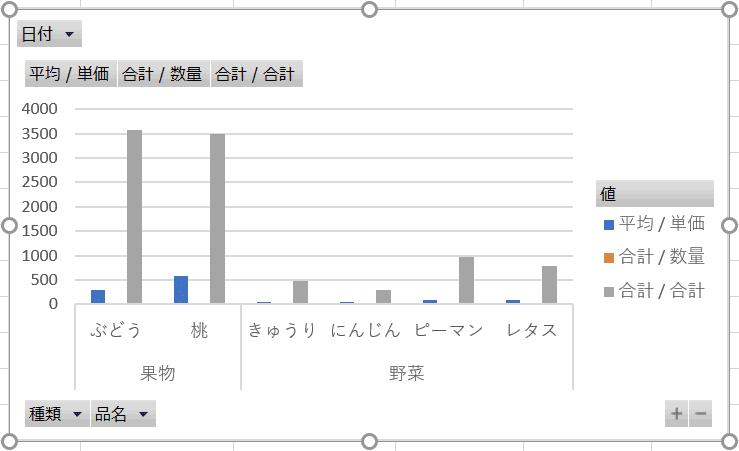 ピボットグラフの完成