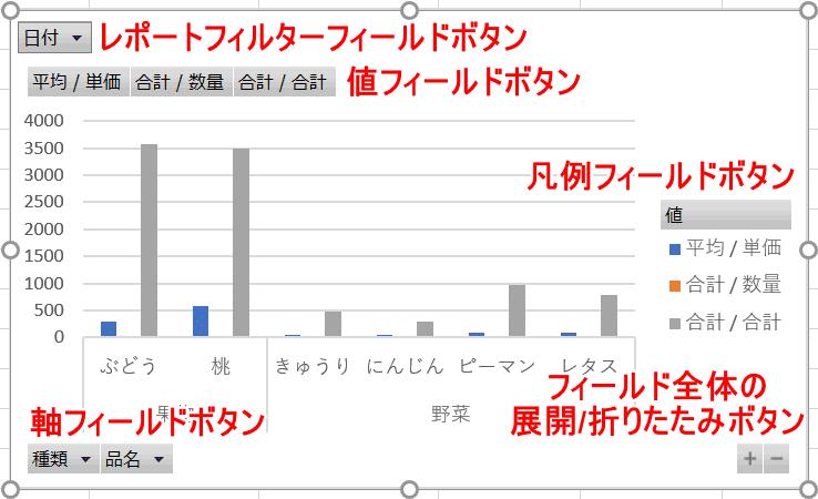 ピボットグラフの各部名称