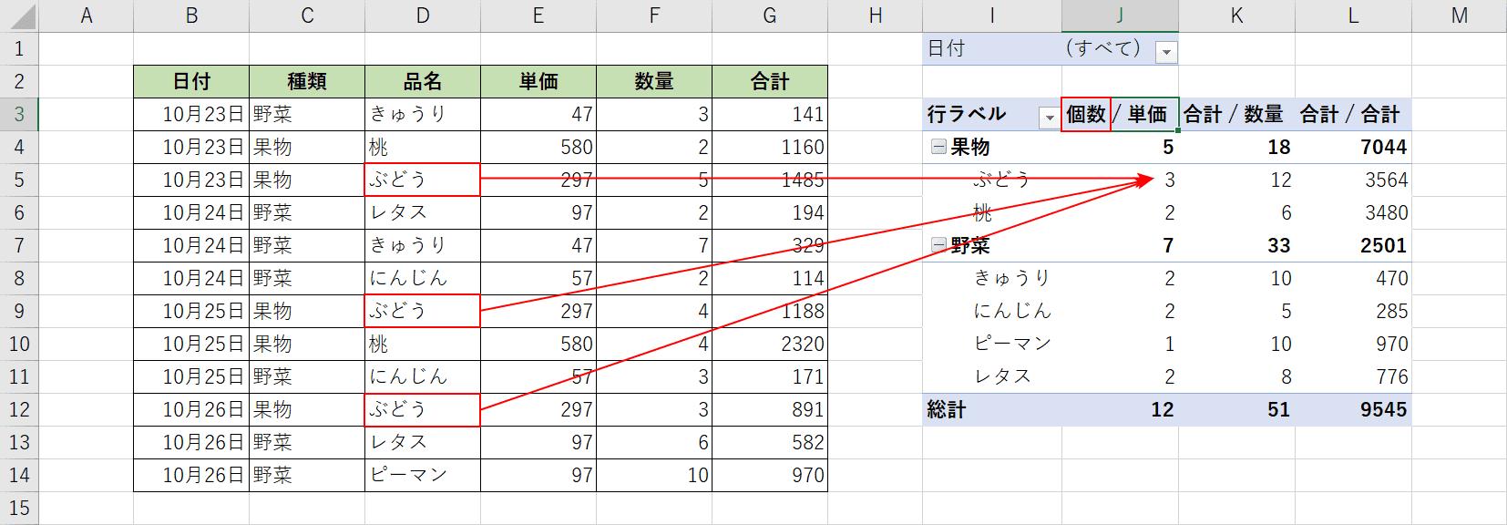 データの個数の結果