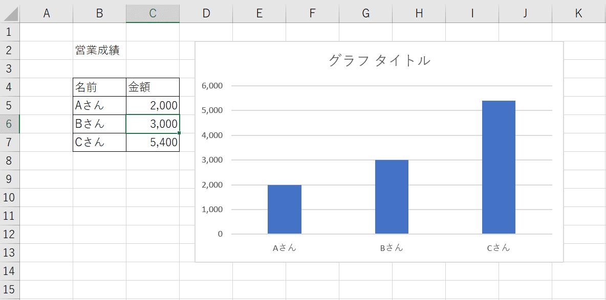 データを編集