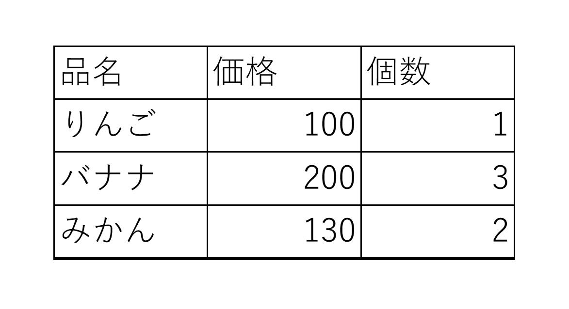 編集する表