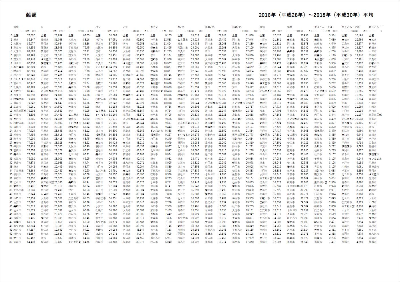 すべての行を1ページに印刷