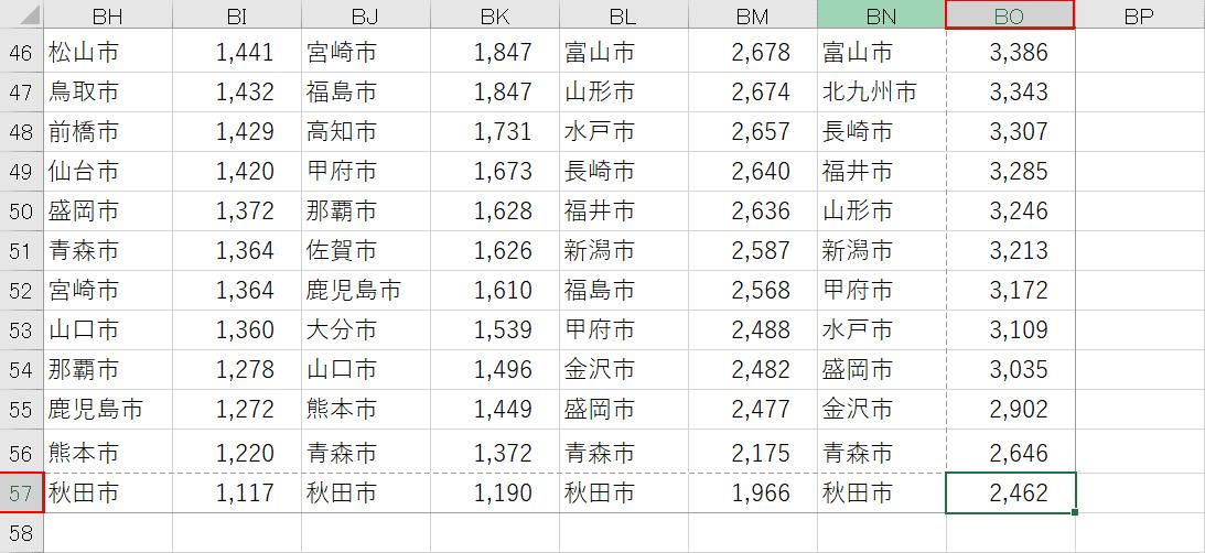 表の最後の行列の確認