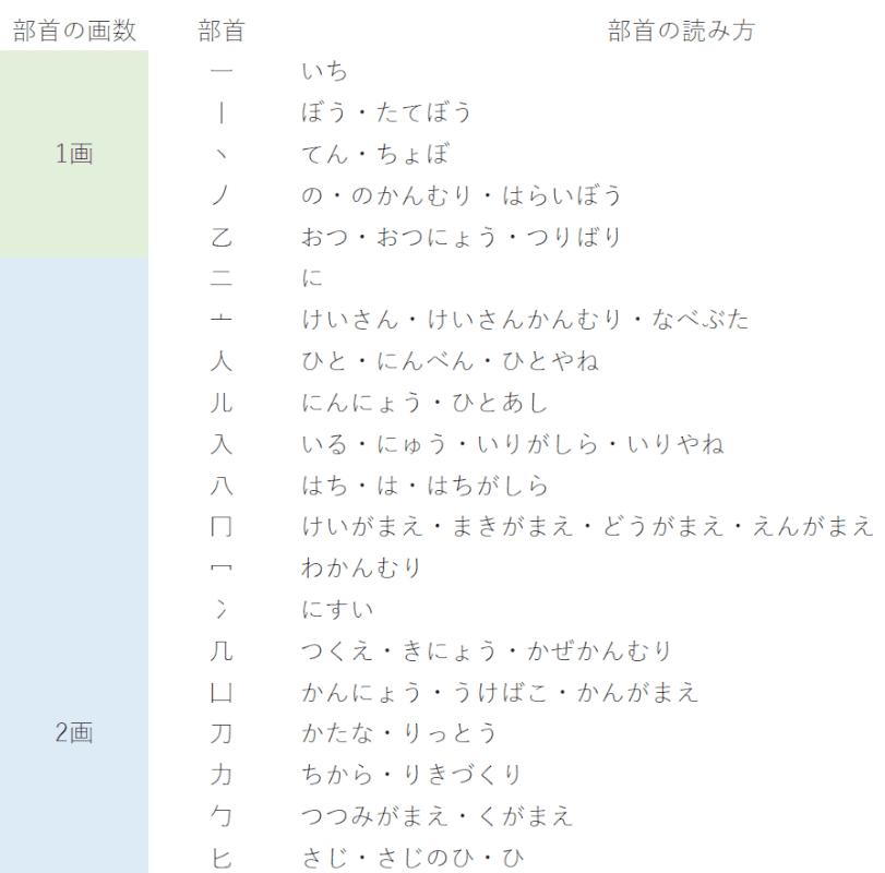本サイト独自の部首一覧表PDF