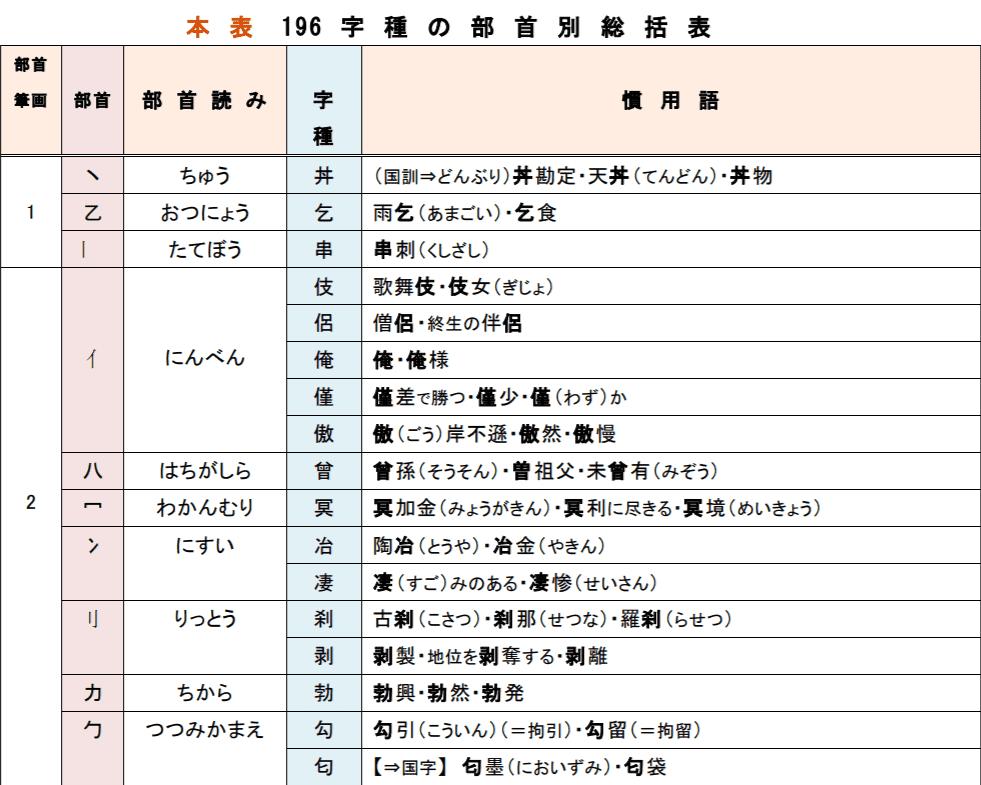 本表196字種の部首別総括表