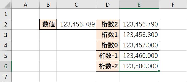 桁数0から-2で四捨五入