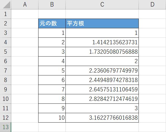 平方根を求めた例