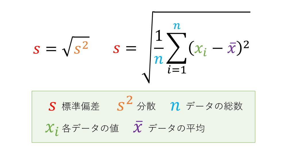 標準偏差の公式