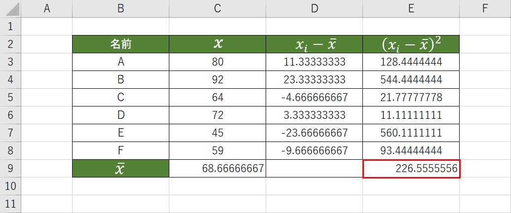 偏差の二乗の平均