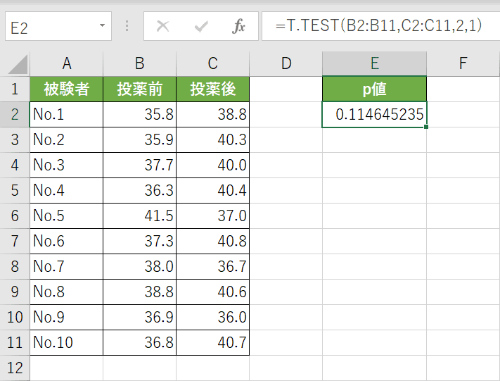 T.TEST関数の結果