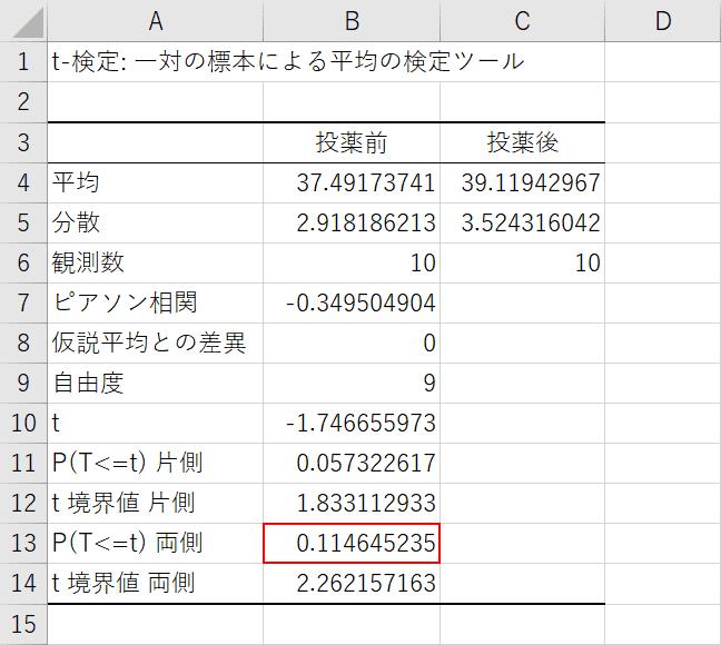 t検定の結果