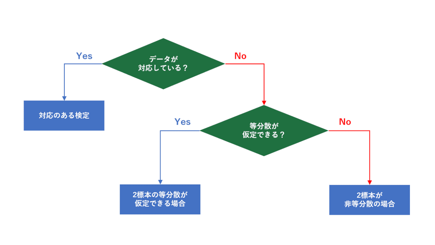 t検定の種類