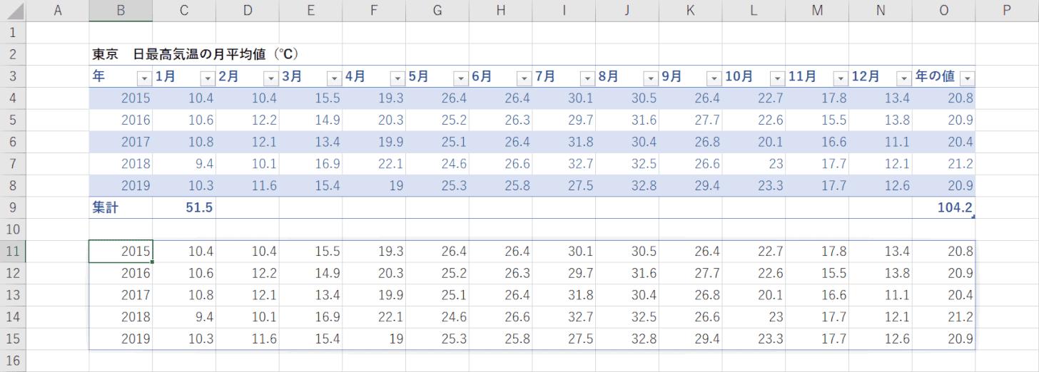 テーブルのデータ表示
