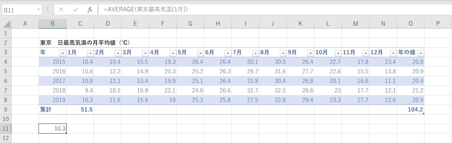 テーブルデータの平均