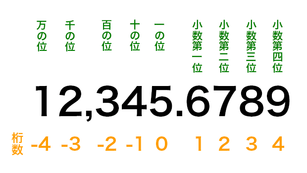 桁数の説明図